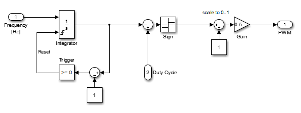 Frequency-Variable PWM in Simulink