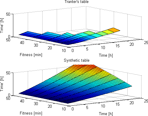 Tranter's table vs. synthetic table (surface plot)