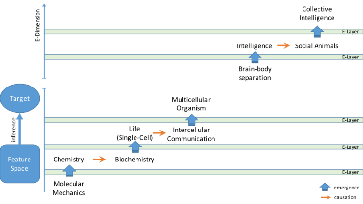 Hypothetical example of the E-Dimension concept.